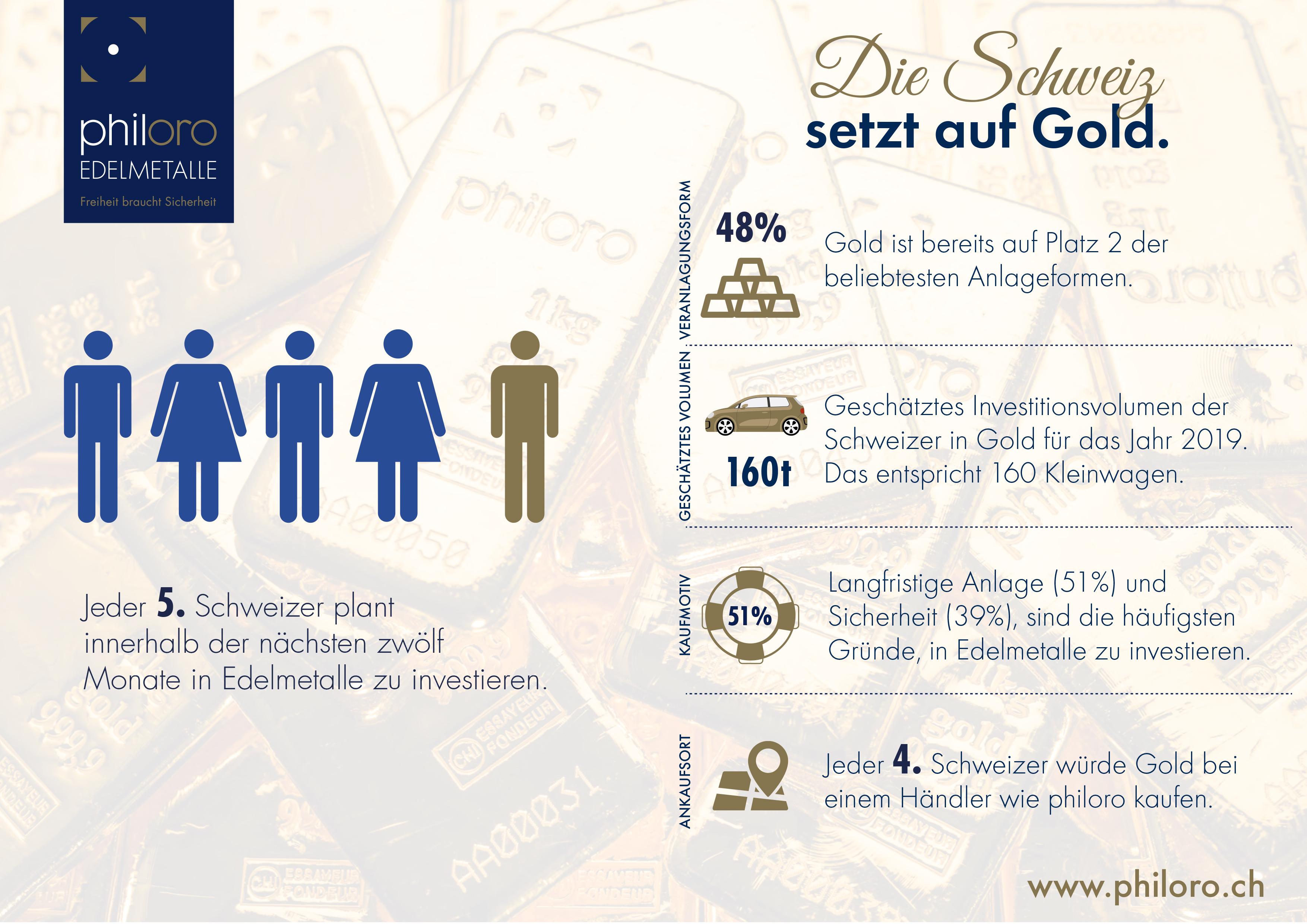 Goldstudie.ch Der Überblick